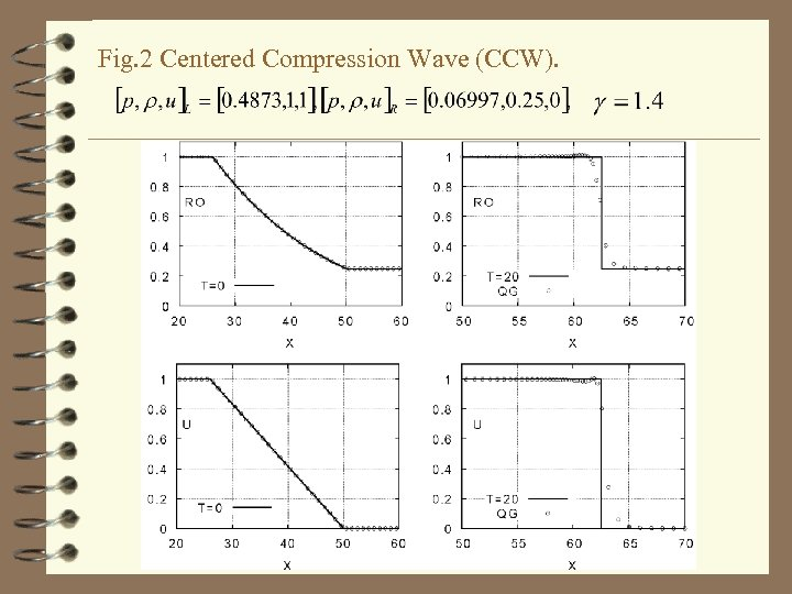 Fig. 2 Centered Compression Wave (CCW).