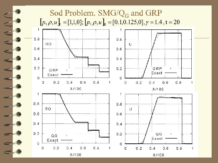Sod Problem. SMG/QG and GRP