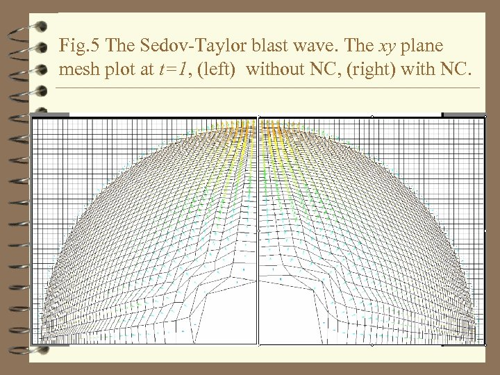 Fig. 5 The Sedov-Taylor blast wave. The xy plane mesh plot at t=1, (left)