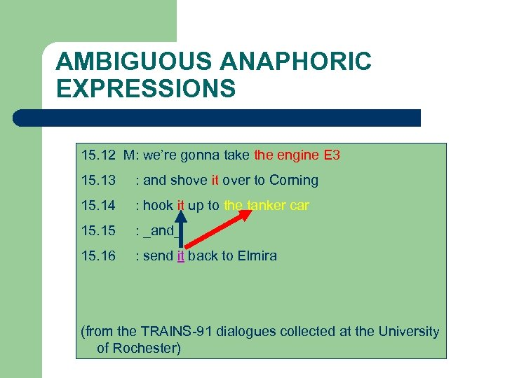 AMBIGUOUS ANAPHORIC EXPRESSIONS 15. 12 M: we're gonna take the engine E 3 15.