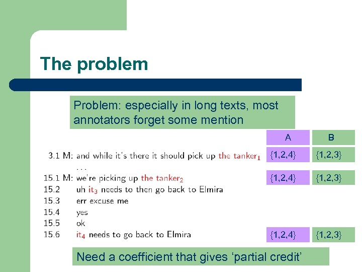 The problem Problem: especially in long texts, most annotators forget some mention A B