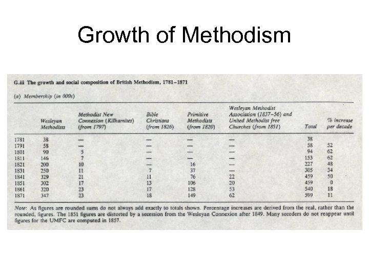 Growth of Methodism