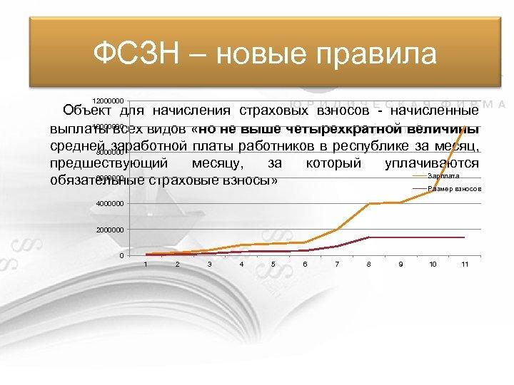 ФСЗН – новые правила 12000000 Объект для начисления страховых взносов - начисленные 10000000 выплаты