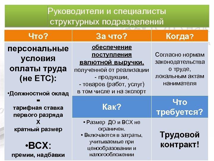Руководители и специалисты структурных подразделений Что? персональные условия оплаты труда (не ЕТС): За что?