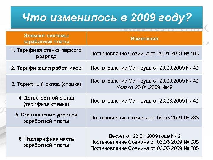 Что изменилось в 2009 году? Элемент системы заработной платы Изменения 1. Тарифная ставка первого