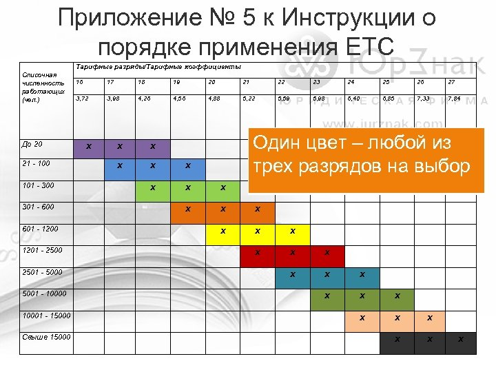 Приложение № 5 к Инструкции о порядке применения ЕТС Тарифные разряды/Тарифные коэффициенты Списочная численность