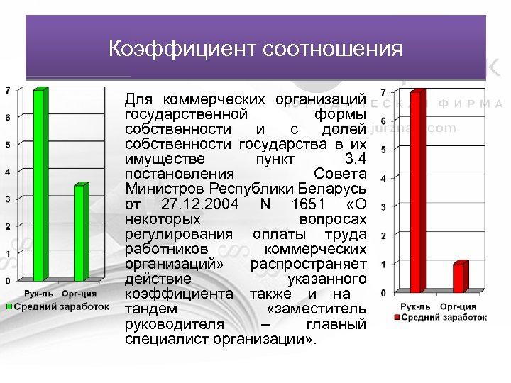 Коэффициент соотношения Для коммерческих организаций государственной формы собственности и с долей собственности государства в