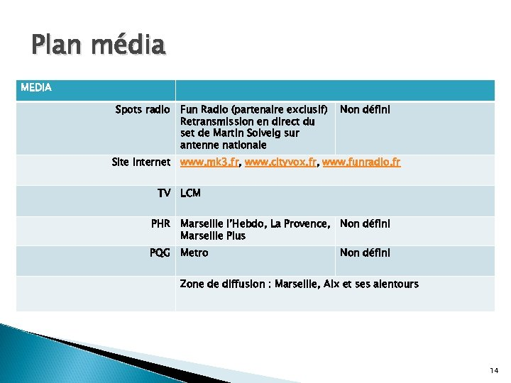 Plan média MEDIA Spots radio Site internet TV Fun Radio (partenaire exclusif) Retransmission en