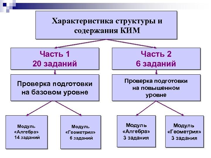 Характеристика структуры и содержания КИМ Часть 1 20 заданий Часть 2 6 заданий Проверка