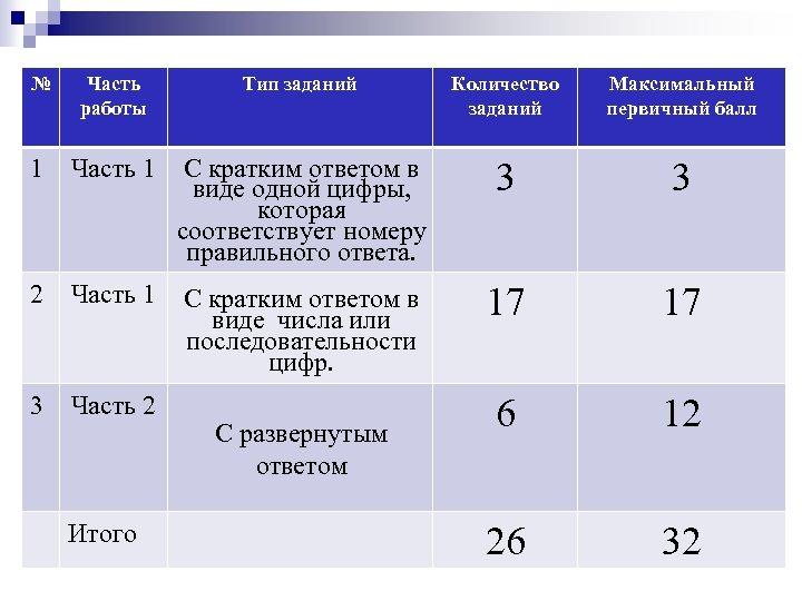 № Часть работы Тип заданий Количество заданий Максимальный первичный балл 1 Часть 1 С