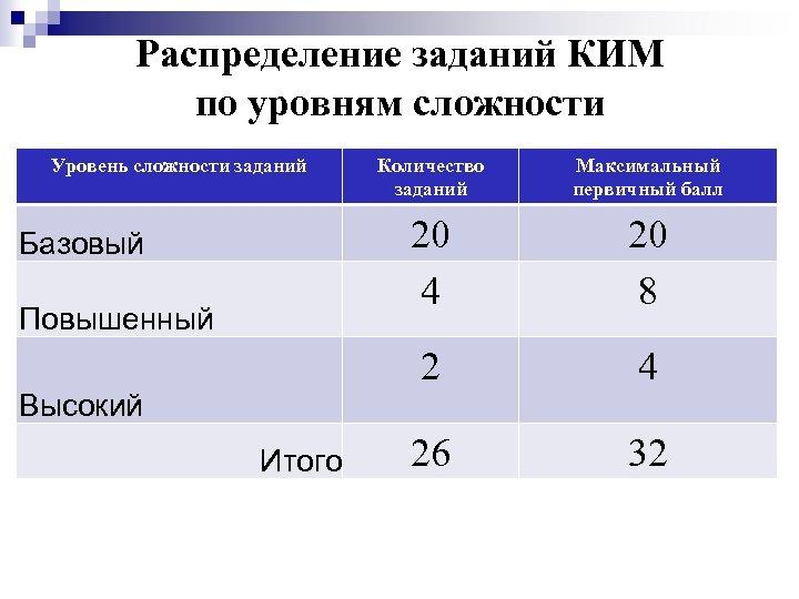 Распределение заданий КИМ по уровням сложности Уровень сложности заданий 20 8 2 Повышенный Максимальный