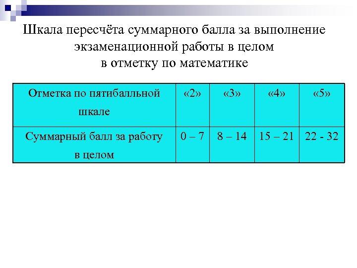 Шкала пересчёта суммарного балла за выполнение экзаменационной работы в целом в отметку по математике
