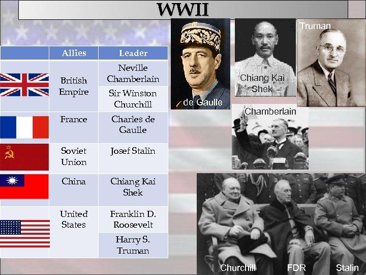 WWII Allies British Empire Truman Leader Neville Chamberlain Sir Winston Churchill France Charles de