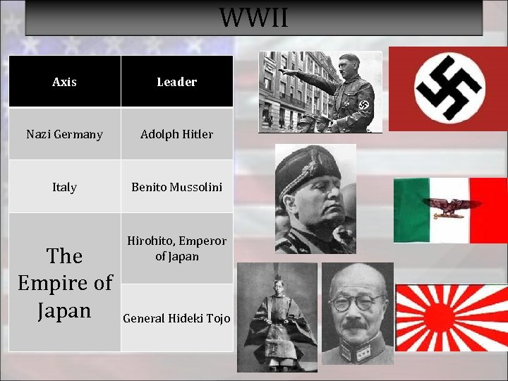 WWII Axis Leader Nazi Germany Adolph Hitler Italy Benito Mussolini The Empire of Japan