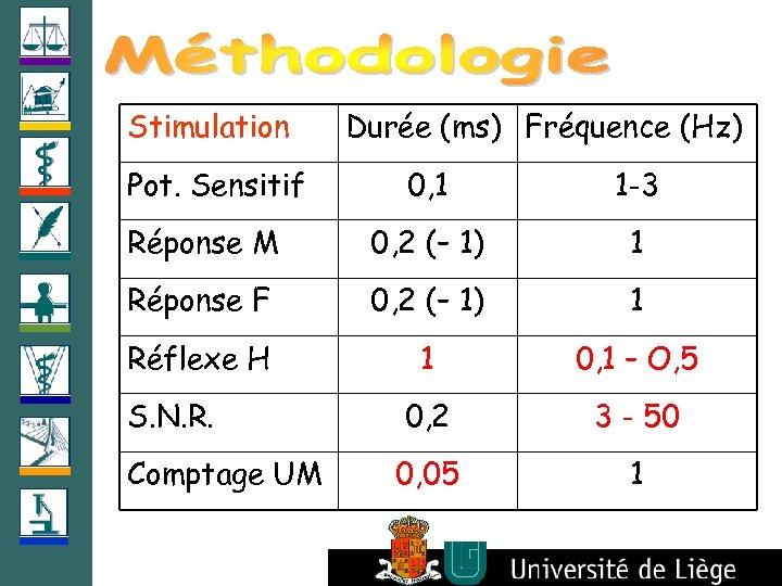 Stimulation Pot. Sensitif Durée (ms) Fréquence (Hz) 0, 1 1 -3 Réponse M 0,
