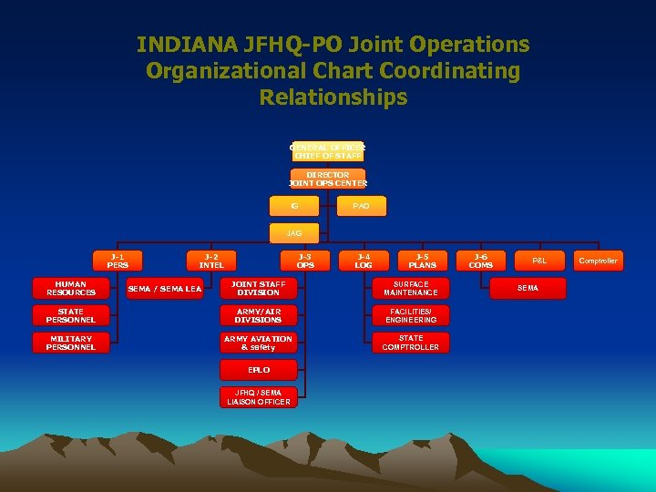 INDIANA JFHQ-PO Joint Operations Organizational Chart Coordinating Relationships GENERAL OFFICER CHIEF OF STAFF DIRECTOR