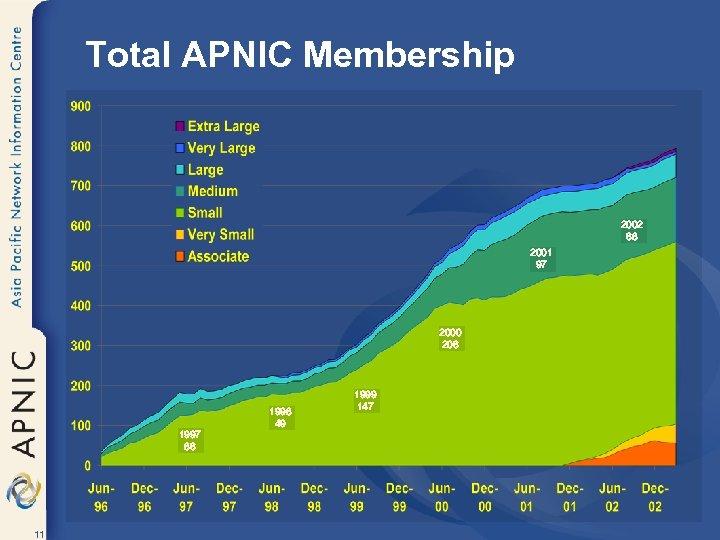 Total APNIC Membership 2002 68 2001 97 2000 206 1997 86 11 1998 49