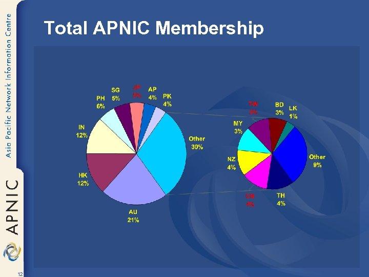 Total APNIC Membership 12