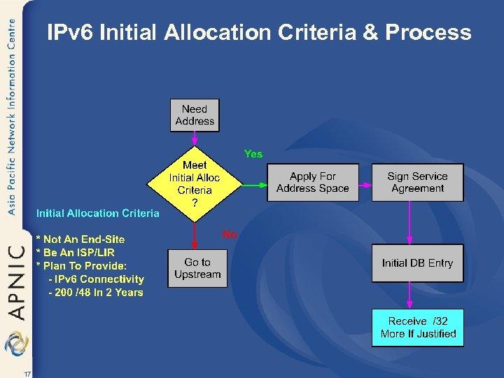 IPv 6 Initial Allocation Criteria & Process 17