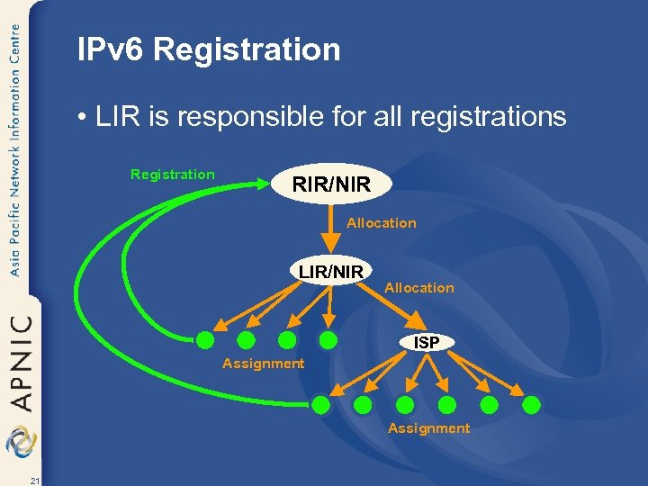 IPv 6 Registration • LIR is responsible for all registrations Registration RIR/NIR Allocation LIR/NIR