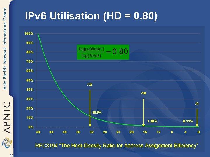 IPv 6 Utilisation (HD = 0. 80) /32 /16 /0 10. 9% 1. 18%