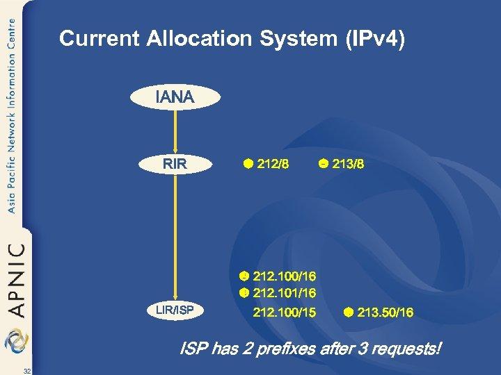 Current Allocation System (IPv 4) IANA RIR u 212/8 x 213/8 v 212. 100/16