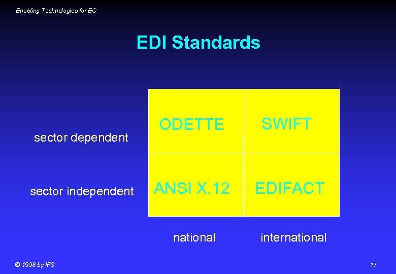 Enabling Technologies for EC EDI Standards sector dependent sector independent ODETTE SWIFT ANSI X.