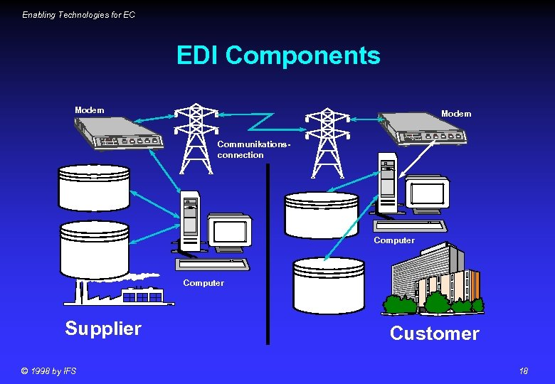Enabling Technologies for EC EDI Components Modem Communikationsconnection Converter. Software Computer Mapping & Application