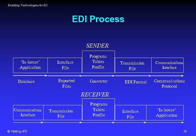 Enabling Technologies for EC EDI Process SENDER 'In-house' Application Database Interface File Exported Files