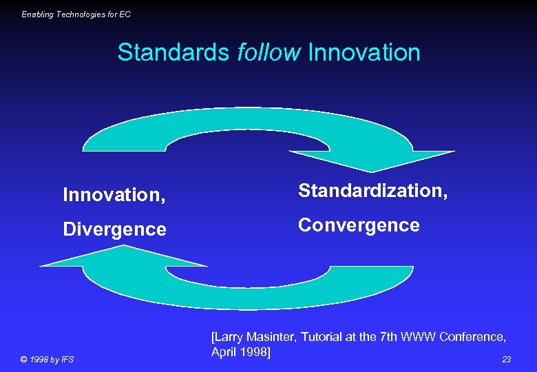 Enabling Technologies for EC Standards follow Innovation, Standardization, Divergence Convergence © 1998 by IFS