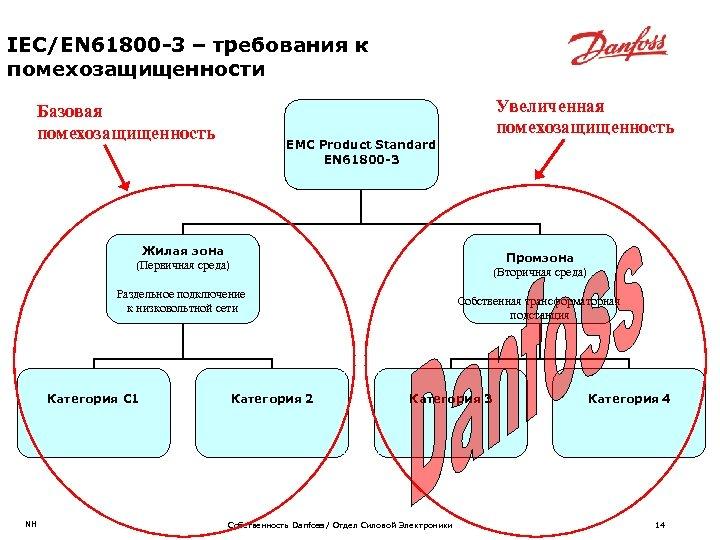 IEC/EN 61800 -3 – требования к помехозащищенности Увеличенная помехозащищенность Базовая помехозащищенность EMC Product Standard