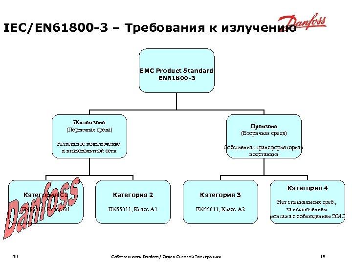 IEC/EN 61800 -3 – Требования к излучению EMC Product Standard EN 61800 -3 Жилая