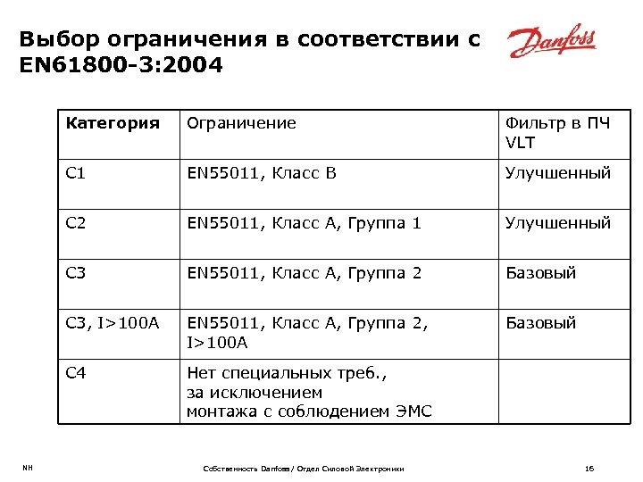 Выбор ограничения в соответствии с EN 61800 -3: 2004 Категория Фильтр в ПЧ VLT