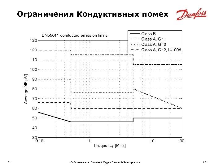 Ограничения Кондуктивных помех NH Собственность Danfoss / Отдел Силовой Электроники 17