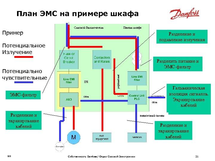 План ЭМС на примере шкафа Пример Силовой Выключатель Панель шкафа Разделение и подавление излучения