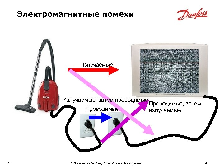 Электромагнитные помехи Излучаемые, затем проводимые Проводимые NH Собственность Danfoss / Отдел Силовой Электроники Проводимые,