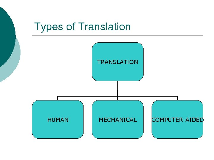 Types of Translation TRANSLATION HUMAN MECHANICAL COMPUTER-AIDED