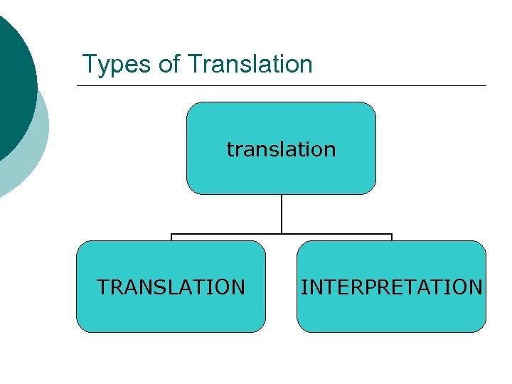 Types of Translation translation TRANSLATION INTERPRETATION