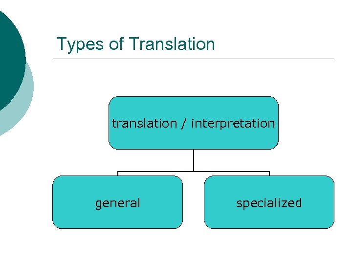 Types of Translation translation / interpretation general specialized