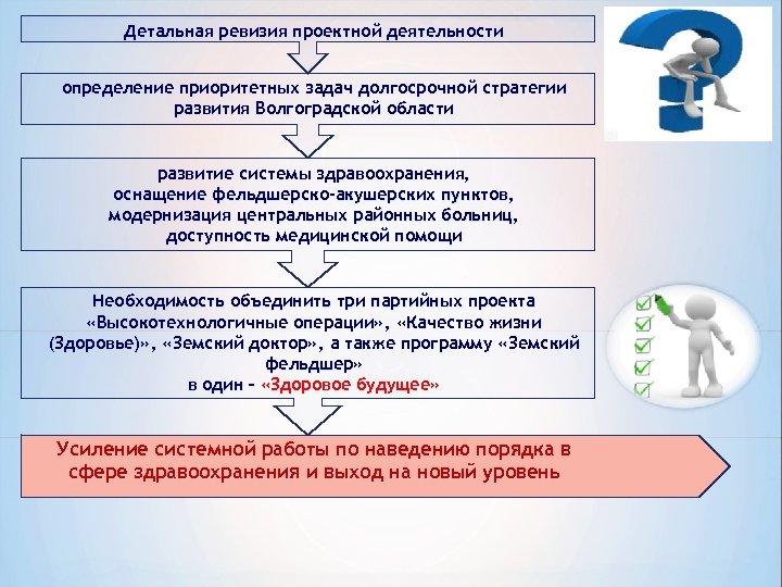 Детальная ревизия проектной деятельности определение приоритетных задач долгосрочной стратегии развития Волгоградской области развитие системы