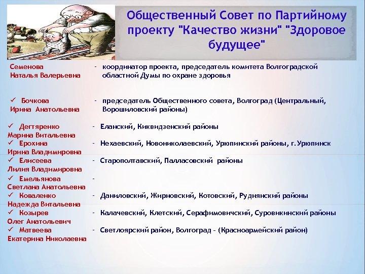 Общественный Совет по Партийному проекту