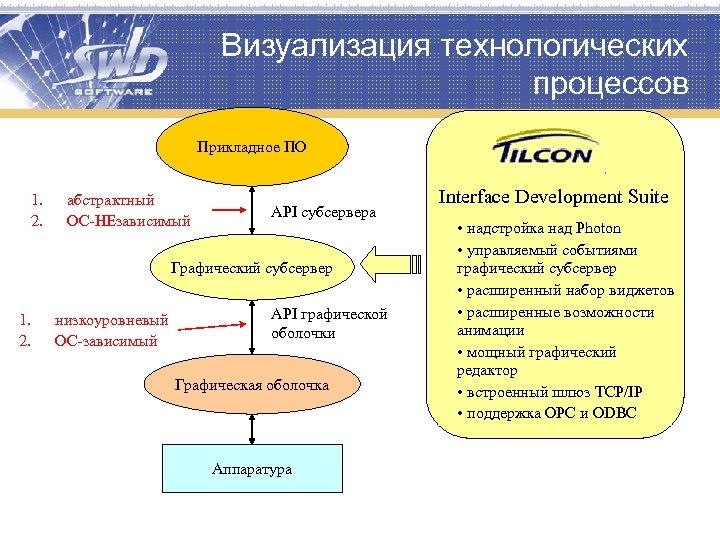 Визуализация технологических процессов Прикладное ПО 1. 2. абстрактный ОС-НЕзависимый API субсервера Графический субсервер 1.