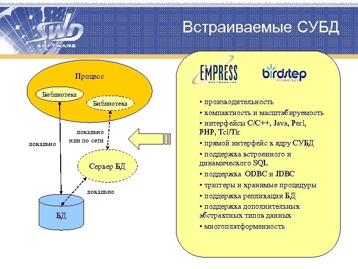 Встраиваемые СУБД Процесс Библиотека локально или по сети локально Сервер БД локально БД •