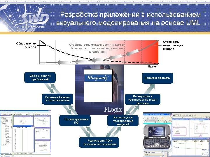 Разработка приложений с использованием визуального моделирования на основе UML Обнаружение ошибок System Стоимость модификации