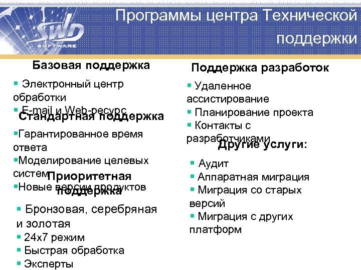 Программы центра Технической поддержки Базовая поддержка § Электронный центр обработки § E-mail и Web-ресурс
