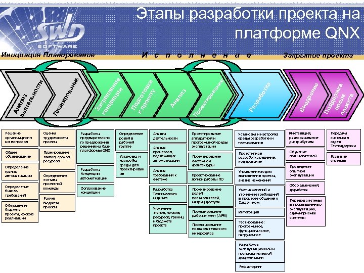 Этапы разработки проекта на платформе QNX Оценка трудоемкости проекта Общее обследование Планирование этапов, сроков,
