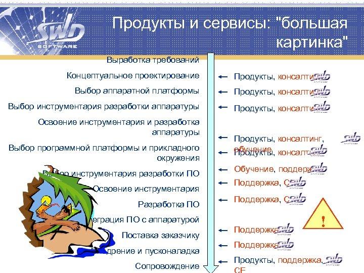 Продукты и сервисы: