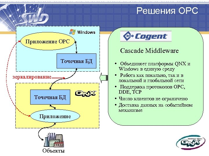 Решения OPC Приложение OPC Cascade Middleware Точечная БД зеркалирование Точечная БД Приложение Объекты •
