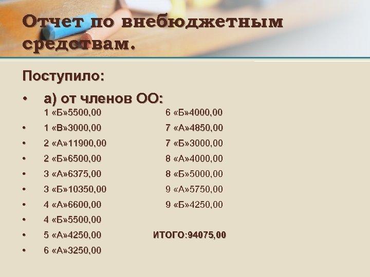 Отчет по внебюджетным средствам. Поступило: • а) от членов ОО: 1 «Б» 5500, 00