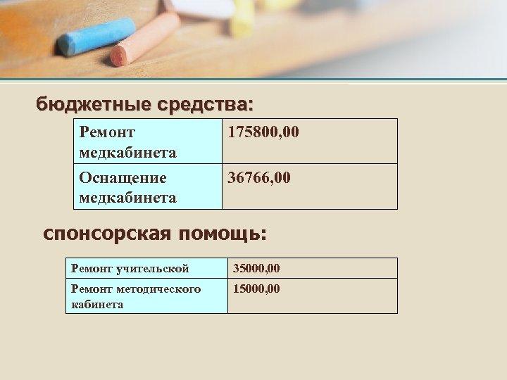 бюджетные средства: Ремонт медкабинета 175800, 00 Оснащение медкабинета 36766, 00 спонсорская помощь: Ремонт учительской